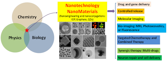 what are some examples of nanotechnology